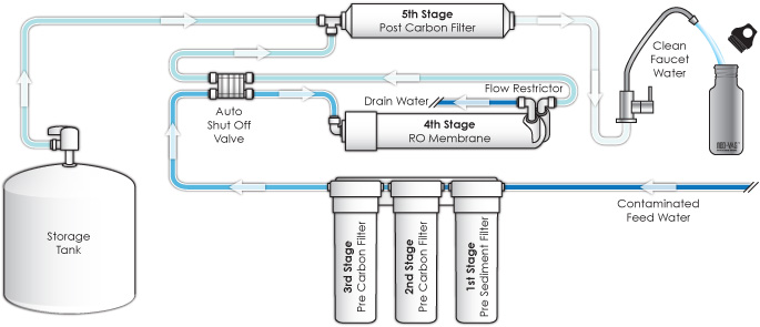 Reverse Osmosis Water Filtering System - Process Flow